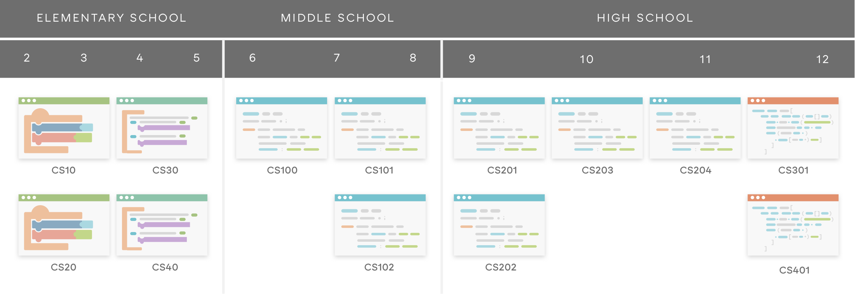 Coding Curriculum