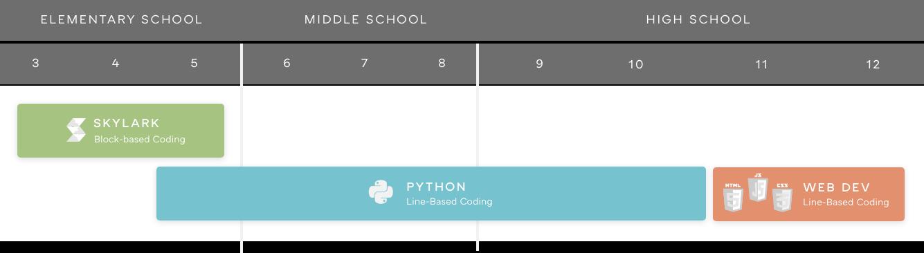 Coding Language